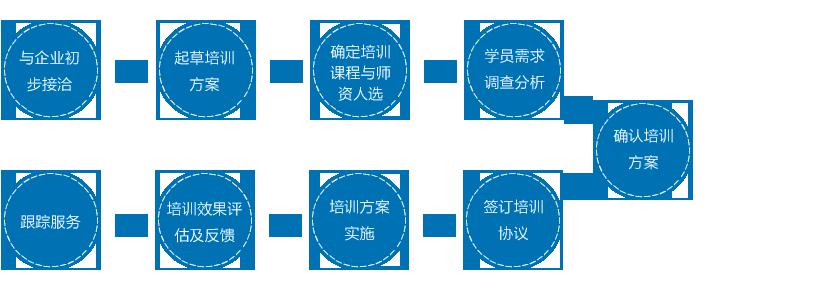时代华商企业内训 - 广州培训新闻